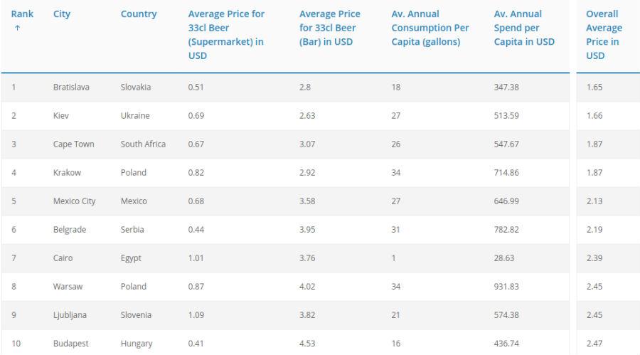 Beer price index 2016
